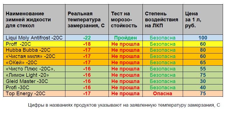 итоги сравнительных испытаний зимних стеклоомывающих жидкостей