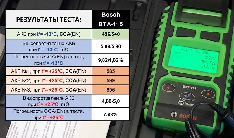 Какой ток измерил анализатор Bosch BAT 115